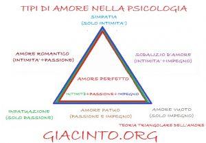 teoria triangolare dell'amore di sternberg